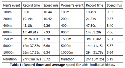 Table 1: Record times and average speed for able-bodied athletes.