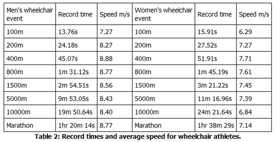 Table 2: Record times and average speed for wheelchair athletes.