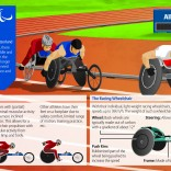Allianz Information Graphic on Wheelchair Racing