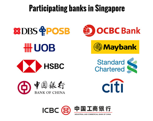 PayNow-Banks